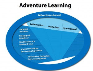 The Adventure Learning matrix